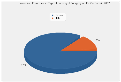Type of housing of Bourguignon-lès-Conflans in 2007