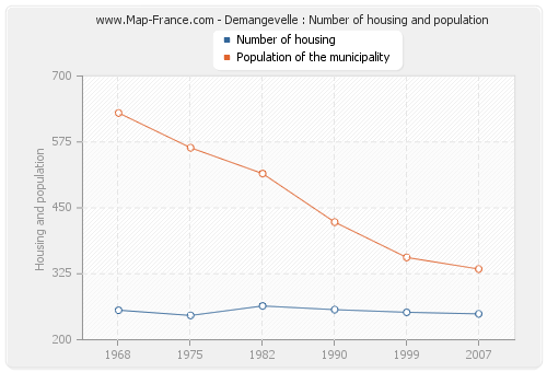 Demangevelle : Number of housing and population