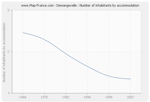Demangevelle : Number of inhabitants by accommodation