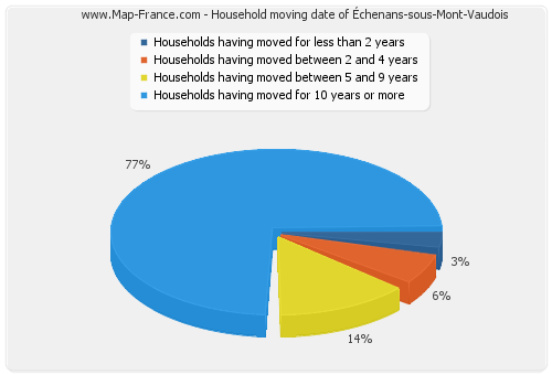 Household moving date of Échenans-sous-Mont-Vaudois