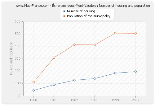 Échenans-sous-Mont-Vaudois : Number of housing and population