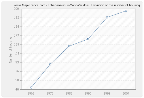 Échenans-sous-Mont-Vaudois : Evolution of the number of housing