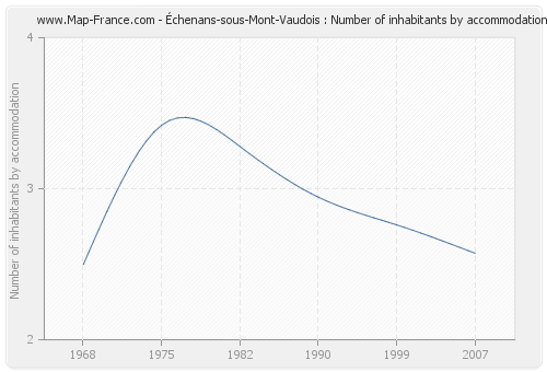 Échenans-sous-Mont-Vaudois : Number of inhabitants by accommodation