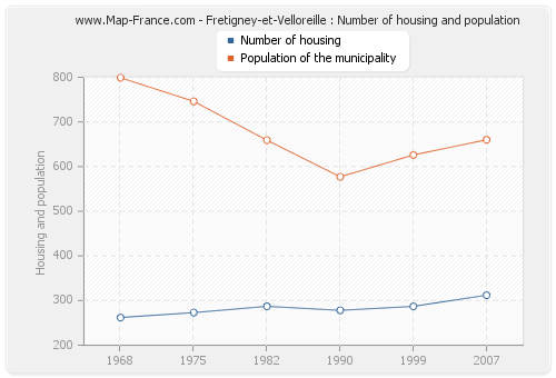 Fretigney-et-Velloreille : Number of housing and population