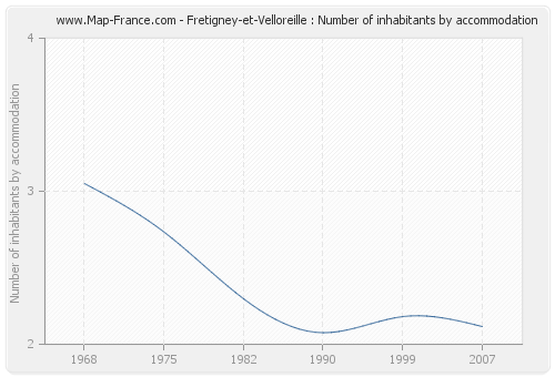 Fretigney-et-Velloreille : Number of inhabitants by accommodation