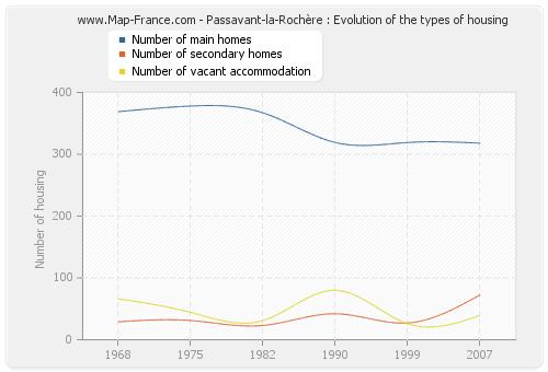 Passavant-la-Rochère : Evolution of the types of housing