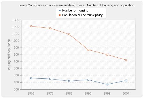 Passavant-la-Rochère : Number of housing and population