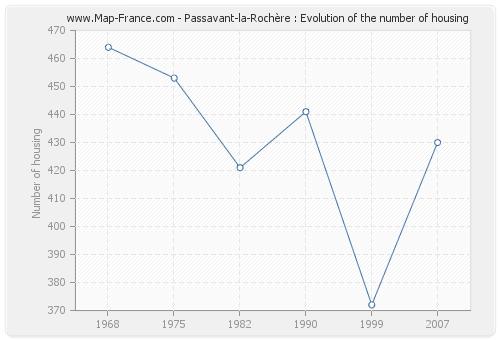 Passavant-la-Rochère : Evolution of the number of housing