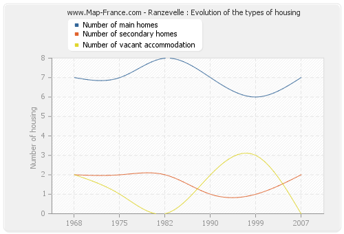 Ranzevelle : Evolution of the types of housing