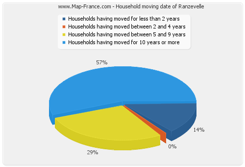 Household moving date of Ranzevelle