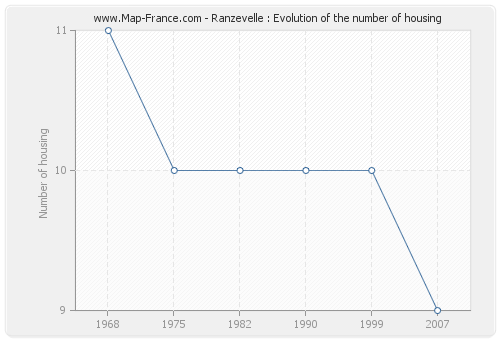 Ranzevelle : Evolution of the number of housing