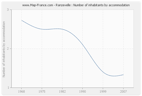 Ranzevelle : Number of inhabitants by accommodation