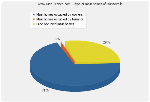 Type of main homes of Ranzevelle