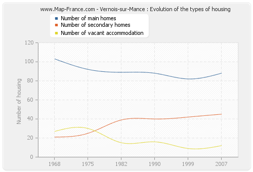 Vernois-sur-Mance : Evolution of the types of housing
