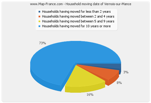 Household moving date of Vernois-sur-Mance