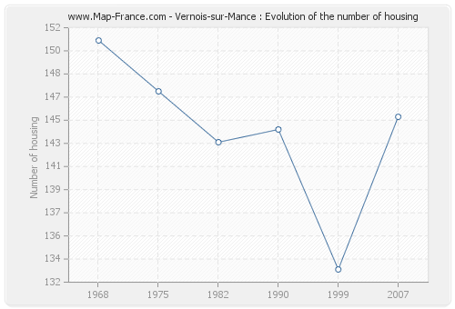 Vernois-sur-Mance : Evolution of the number of housing