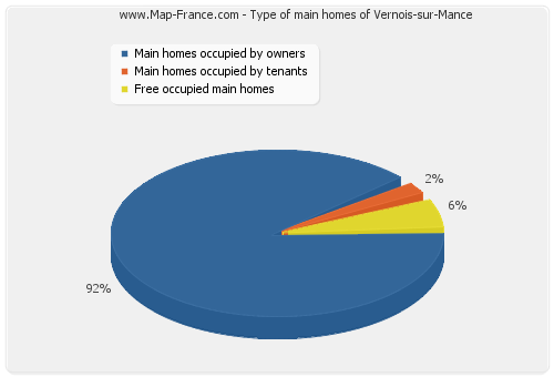 Type of main homes of Vernois-sur-Mance