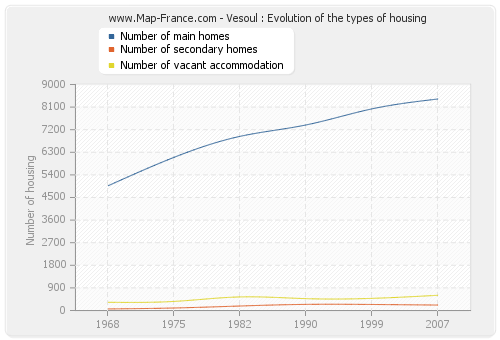 Vesoul : Evolution of the types of housing