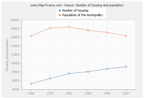 Vesoul : Number of housing and population