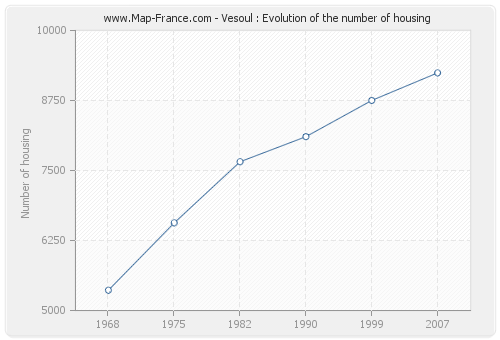 Vesoul : Evolution of the number of housing