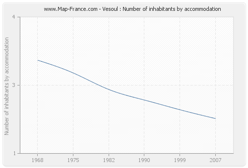 Vesoul : Number of inhabitants by accommodation