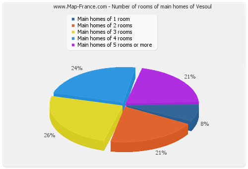 Number of rooms of main homes of Vesoul