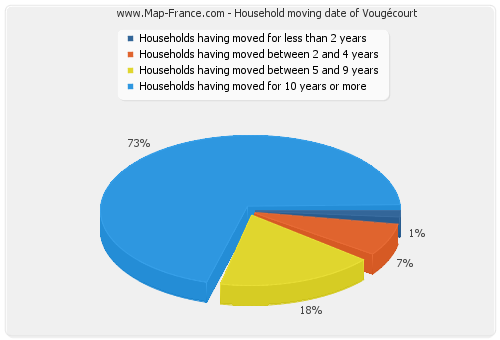 Household moving date of Vougécourt