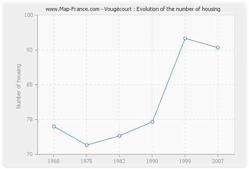 Vougécourt : Evolution of the number of housing