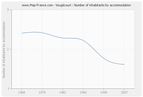 Vougécourt : Number of inhabitants by accommodation