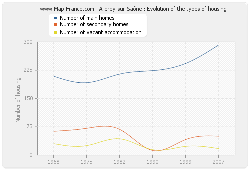 Allerey-sur-Saône : Evolution of the types of housing