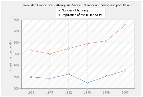 Allerey-sur-Saône : Number of housing and population