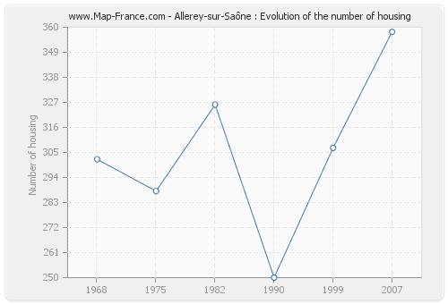 Allerey-sur-Saône : Evolution of the number of housing