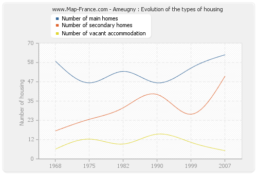 Ameugny : Evolution of the types of housing