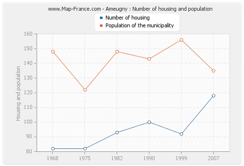 Ameugny : Number of housing and population