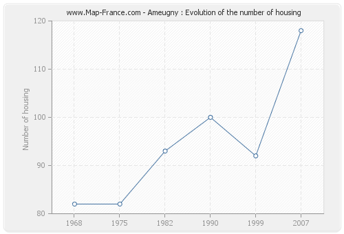 Ameugny : Evolution of the number of housing