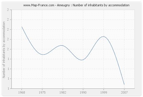 Ameugny : Number of inhabitants by accommodation
