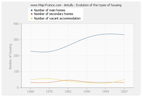Antully : Evolution of the types of housing
