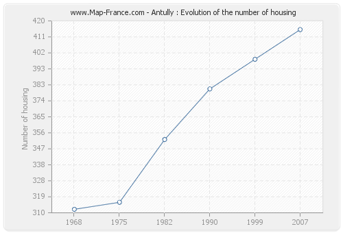 Antully : Evolution of the number of housing