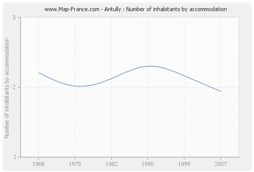 Antully : Number of inhabitants by accommodation