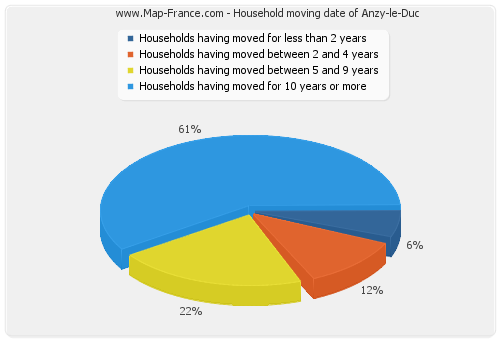 Household moving date of Anzy-le-Duc