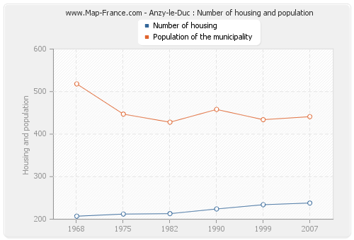 Anzy-le-Duc : Number of housing and population