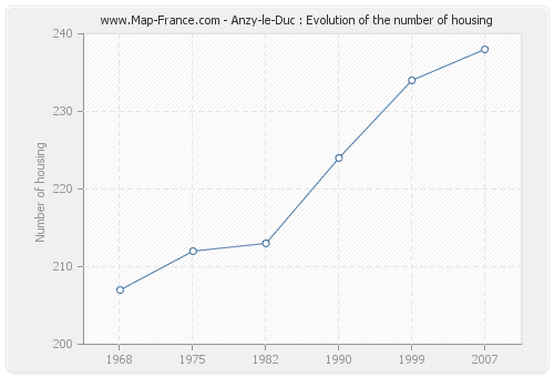 Anzy-le-Duc : Evolution of the number of housing