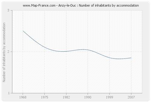 Anzy-le-Duc : Number of inhabitants by accommodation