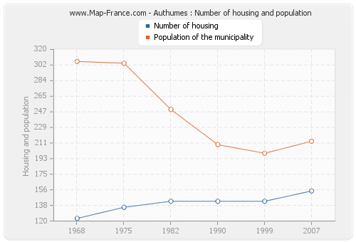 Authumes : Number of housing and population