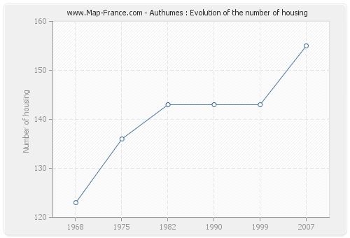 Authumes : Evolution of the number of housing