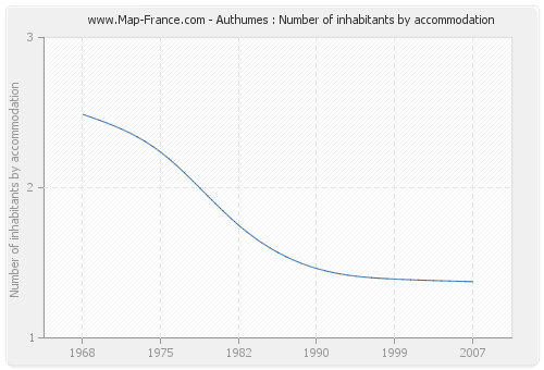Authumes : Number of inhabitants by accommodation