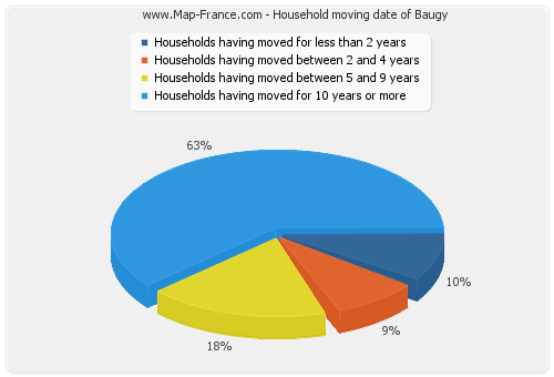 Household moving date of Baugy