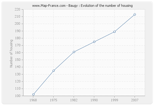 Baugy : Evolution of the number of housing