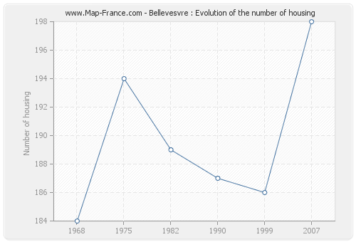 Bellevesvre : Evolution of the number of housing