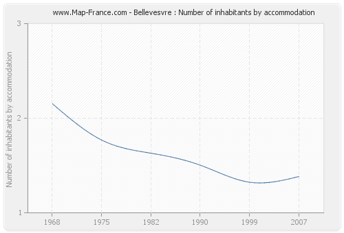 Bellevesvre : Number of inhabitants by accommodation